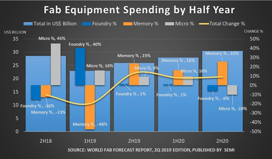 Figure 1: Fab equipment spending by half year from 2018 to 2020