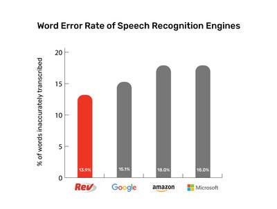 Rev Automated Transcription WER comparison