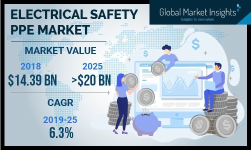 Electrical Safety PPE Market Will Grow at 6 3% CAGR to Cross $20bn