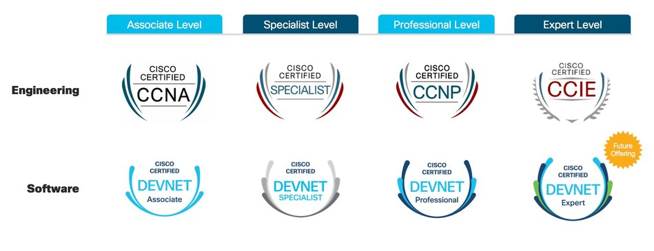 Cisco certifications demonstrate the key skills for innovation and scale