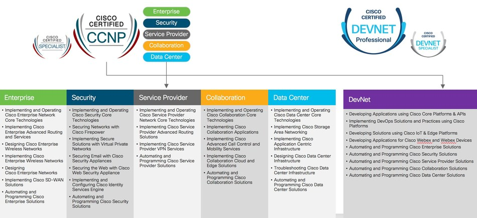 Cisco's Professional and Specialist Certifications