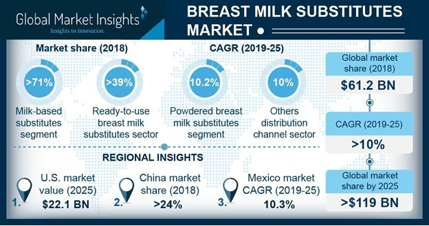 The worldwide breast milk substitutes market is set to register over 10% CAGR up to 2025, owing to increasing number of working-class women.