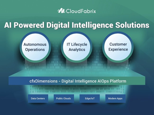 AI Powered Digital Intelligence Solutions