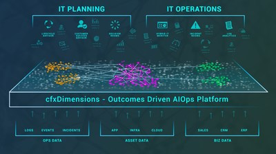 Actionable Intelligence For IT Lifecycle Planning & Automated IT Operations