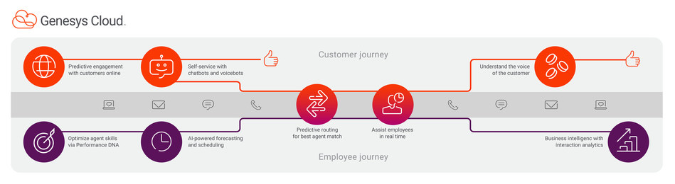 Genesys Cloud, a high-velocity innovation platform, optimizes customer and employee journeys leveraging artificial intelligence (AI).