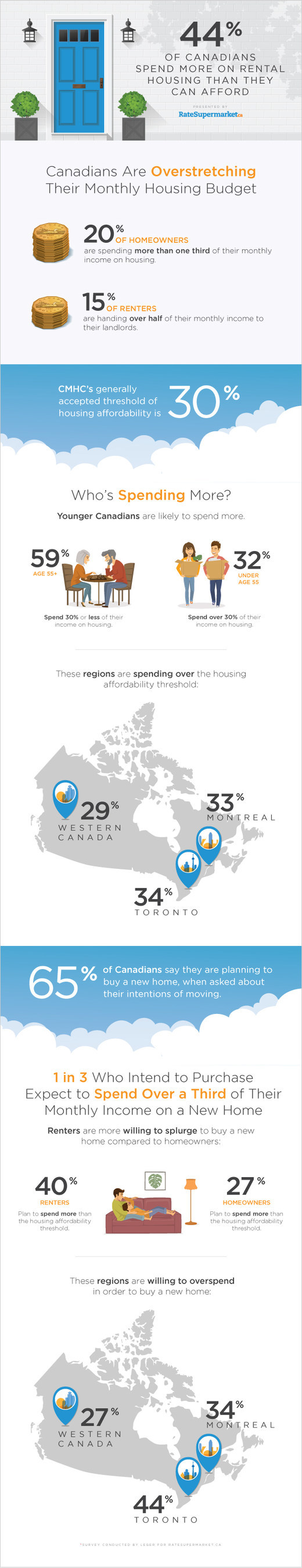 Four in Ten Renters are Overspending on Housing in Canada, Survey (CNW Group/RateSupermarket.ca)