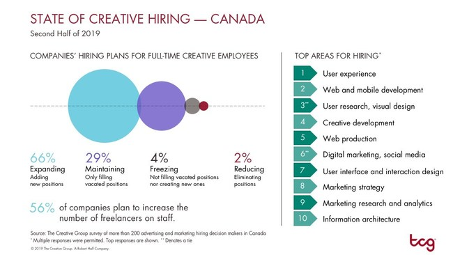 Creative hiring is heating up. (CNW Group/The Creative Group)