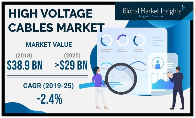 The worldwide high voltage cables market exceeded an annual installation of over 40,000 km in 2018 supported by refurbishment & retrofit of existing grid infrastructure.