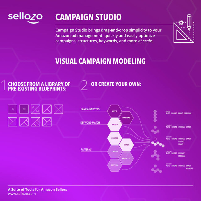 Campaign Studio brings drag-and-drop simplicity to Amazon ad management: quickly and easily optimize campaigns, structures, keywords and more at scale.