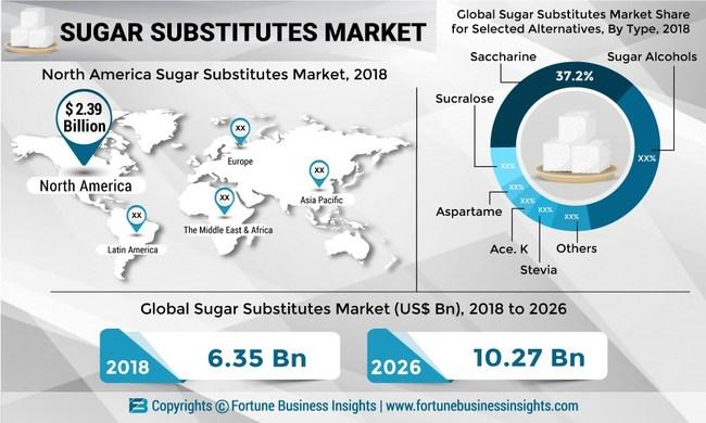 Sugar_Substitutes_Market