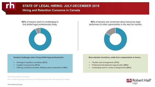 RHL Hiring Trends (CNW Group/Robert Half Legal)