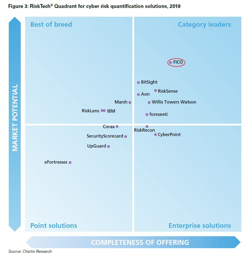Chartis Names FICO a Category Leader in Cyber Risk Quantification