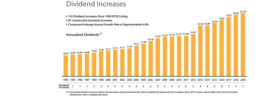 Dividend Increases Chart