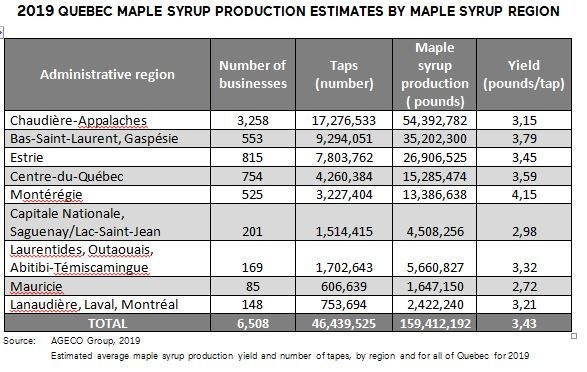 2019 QUEBEC MAPLE SYRUP PRODUCTION ESTIMATES BY MAPLE SYRUP REGION (CNW Group/Québec Maple Syrup Producers)