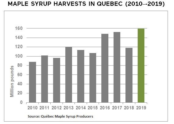 Maple syrup harvests in Quebec (2010-2019) (CNW Group/Québec Maple Syrup Producers)