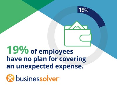 19% of employees have no plan for covering an unexpected expense, according to Businessolver's 2019 MyChoice Recommendation Engine Insights Report.