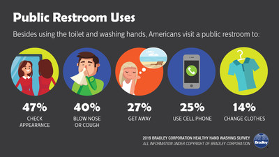 According to a survey by Bradley Corp., Americans rely on public restrooms for a number of purposes, including to