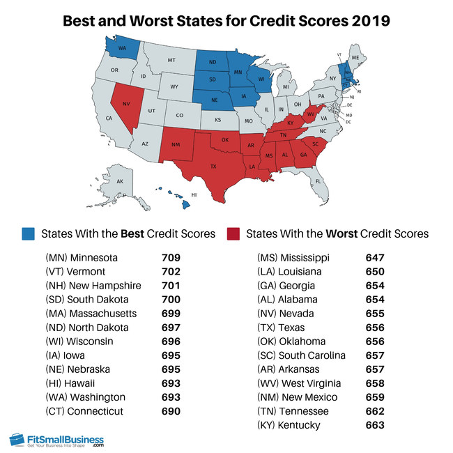 Best and Worst States for Credit Scores - FitSmallBusiness.com