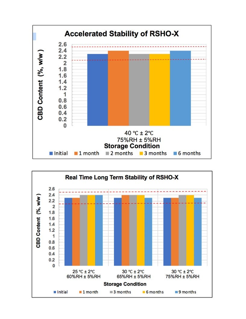 Stability Study Results RSHO-X