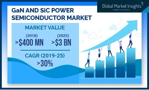 Semiconductor industries are focusing on adopting materials with more power-suitable characteristics giving significant growth opportunities to the GaN and SiC power semiconductor market