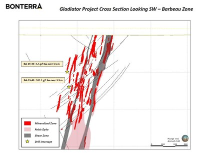 Gladiator cross section (CNW Group/Bonterra Resources Inc.)