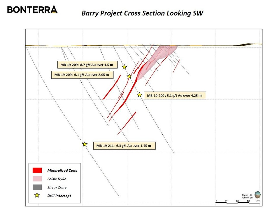 Barry cross section (CNW Group/Bonterra Resources Inc.)