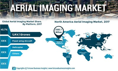 Aerial Imaging Market Size, Share and Global Industry Trend Forecast till 2025