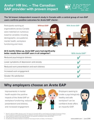 Arete HR Canadian EAP with Proven Impact (CNW Group/Arete Human Resources Inc.)