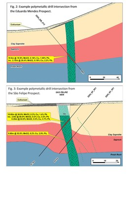 Fig. 2: Example polymetallic drill intersection from the Eduardo Mendes Project. Fig. 3: Example polymetallic drill intersection from the Sao Felipe Prospect. (CNW Group/Meridian Mining S.E.)
