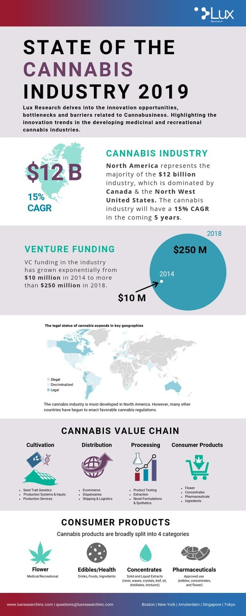 """Lux Research infographic highlighting the state of the cannabis industry illustrates finding from its new report """"Cannabusiness Innovation: Opportunities, Bottlenecks, and Barriers"""""""