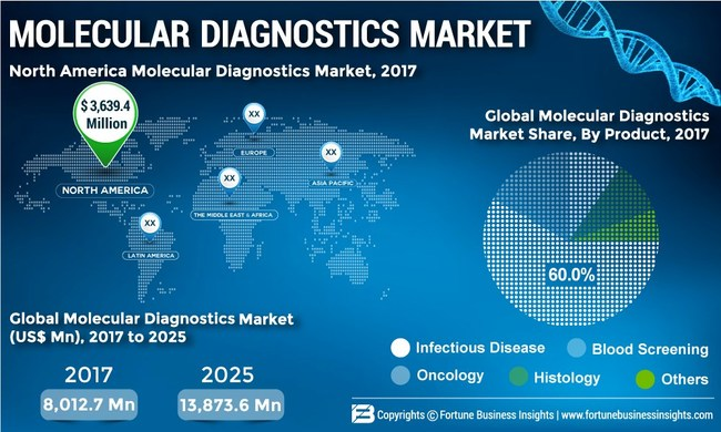 Molecular Diagnostics Market Size, Share and Global Industry Trend Forecast Till 2025