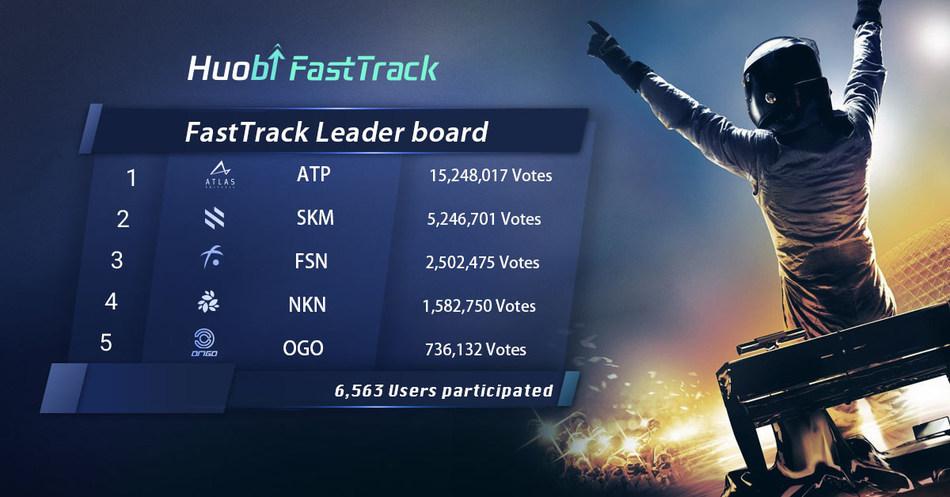 Huobi FastTrack Leaderboard