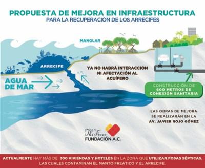 The Fives Fundación A.C. se compromete con Puerto Morelos