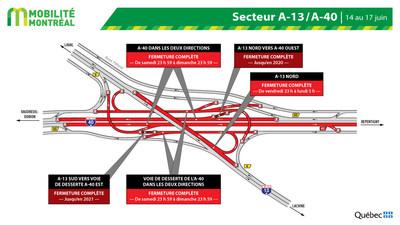 Entraves dans l'échangeur des autoroutes 13 et 40, fin de semaine du 14 juin (Groupe CNW/Ministère des Transports)