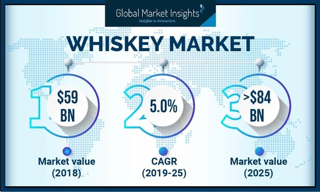 The worldwide whiskey market set to achieve over 5% CAGR from 2019 to 2025 owing to attractive packaging of whiskey and rise in purchasing power of consumers.