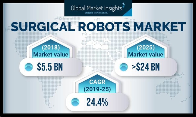 The worldwide surgical robots market value is expected to surpass USD 24 billion by 2025, supported by increasing technologically advancements in surgical robots in developed countries.