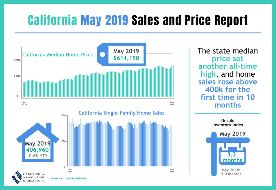 Lower interest rates perk up May California home sales as median price reaches another high.