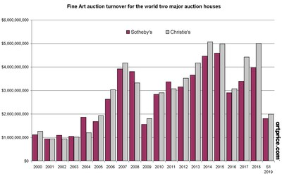 Fine Art auction turnover for the world two major auction houses: Christie's and Sotheby's (PRNewsfoto/Artprice.com)
