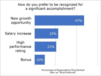Deloitte Greenhouse Recognition Survey: People Want to Be Recognized