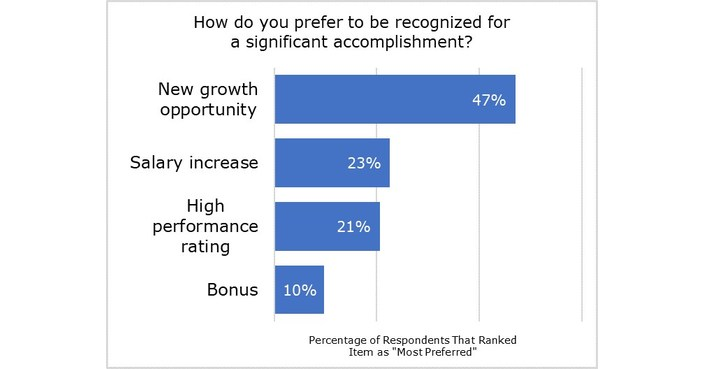 Deloitte Greenhouse Recognition Survey: People Want to Be