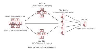 Emotet C2 Botnet Architecture