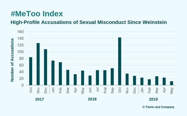 """Temin and Company's #MeToo Index finds the rate of """"#MeToo"""" accusations has slowed to its lowest level since Harvey Weinstein."""
