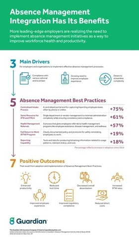 Guardian's 2019 Absence Management Activity Index & Study finds adoption of best practices delivers positive outcomes for employers.