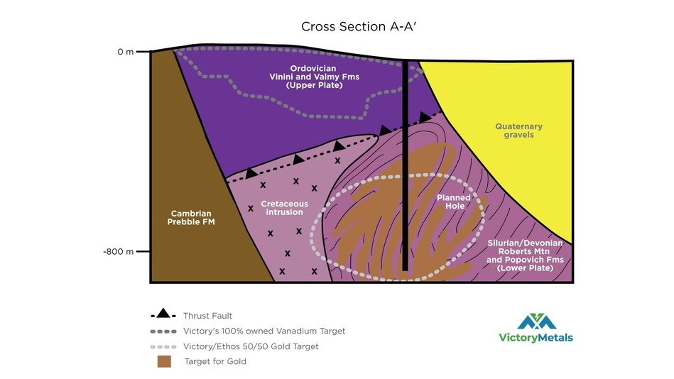 Figure 3: Cross section A-A', conceptual east-west cross section (looking north) through hole 2 (CNW Group/Victory Metals Inc)