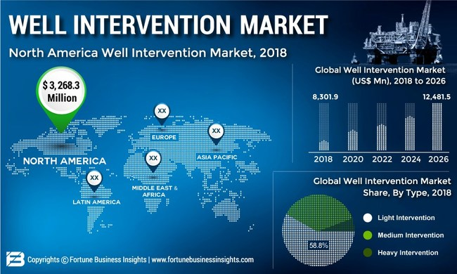 Well Intervention Market Size, Share and Global Industry Trend Forecast till 2026