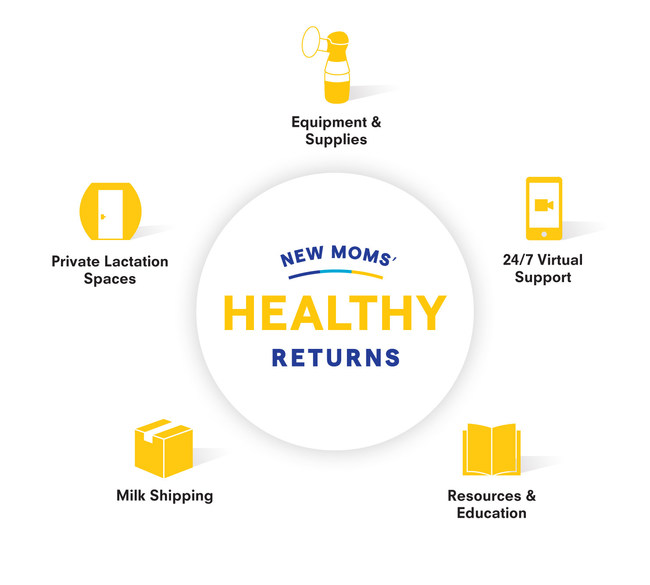New Moms' Healthy Returns, a customizable, single-source solution to help employers support breastfeeding moms. NewMomsHealthyReturns.com.