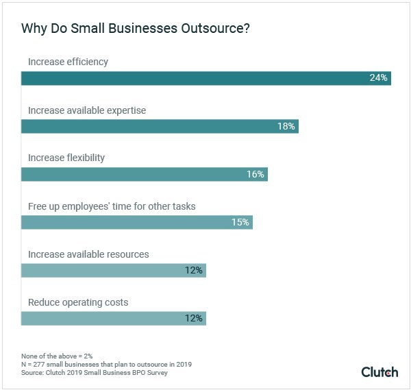 Graph - Why Small Businesses Outsource