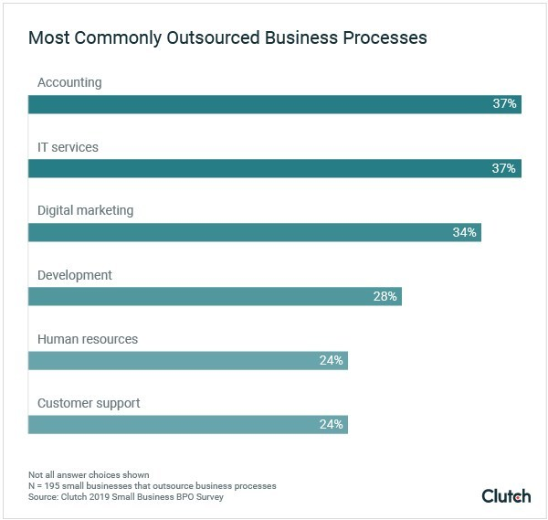Graph - Most Commonly Outsourced Business Processes