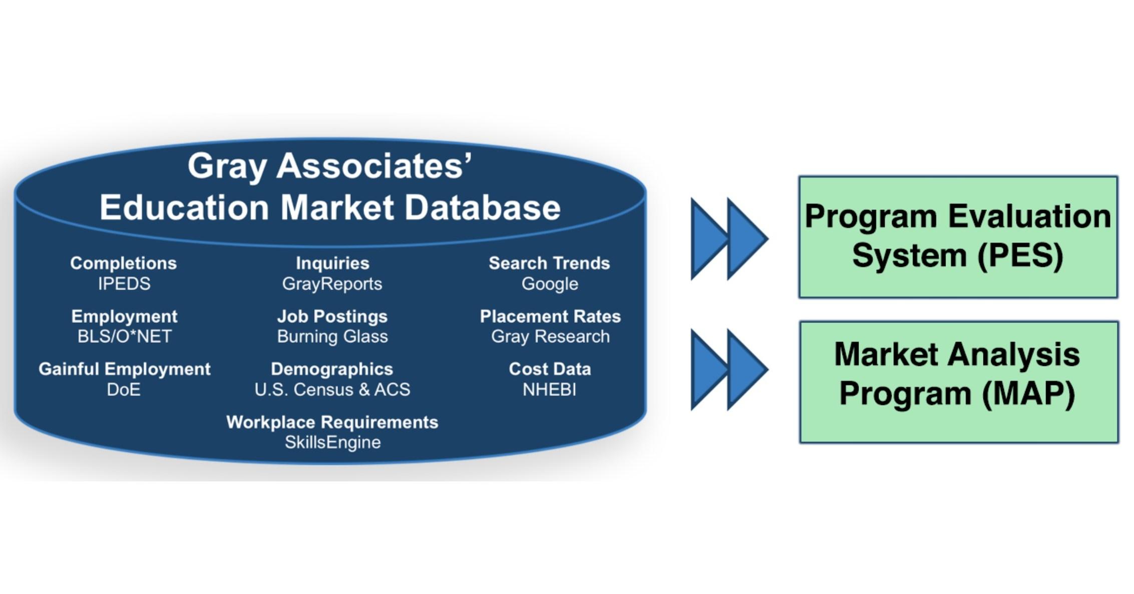 BKD Partners with Gray Associates, Leveraging Gray's Data, Analytics