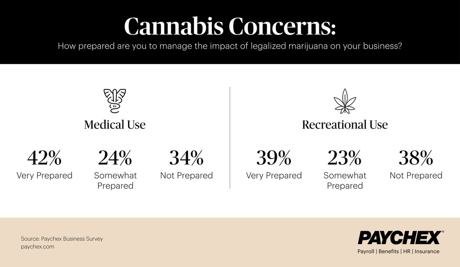 Today, 46 states and Washington, D.C., have enacted legislation allowing the consumption of marijuana or Cannabidiol with or without prescriptions.